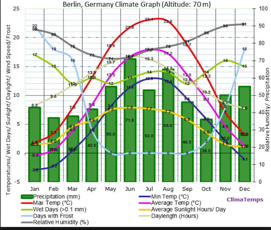 berlin-climate-graph