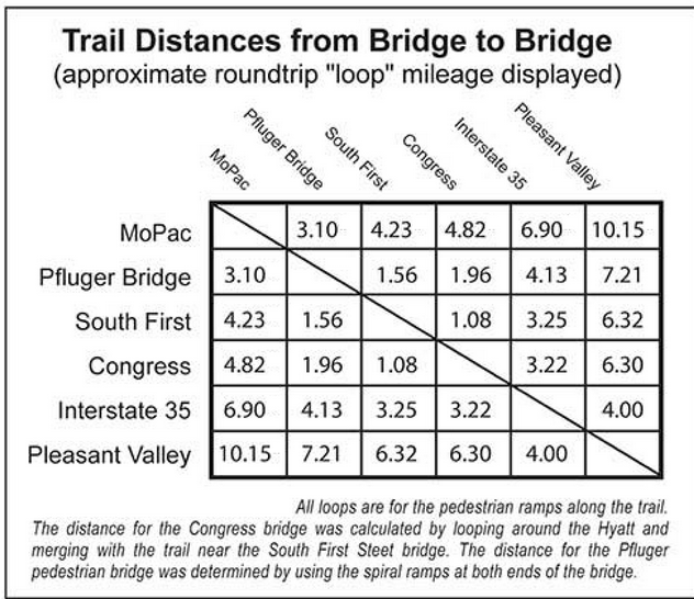 bridge-trail-distances