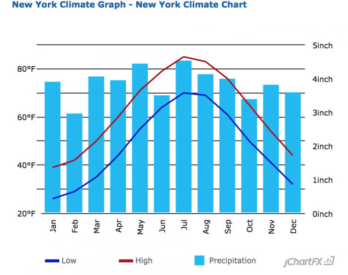 nyc-climate